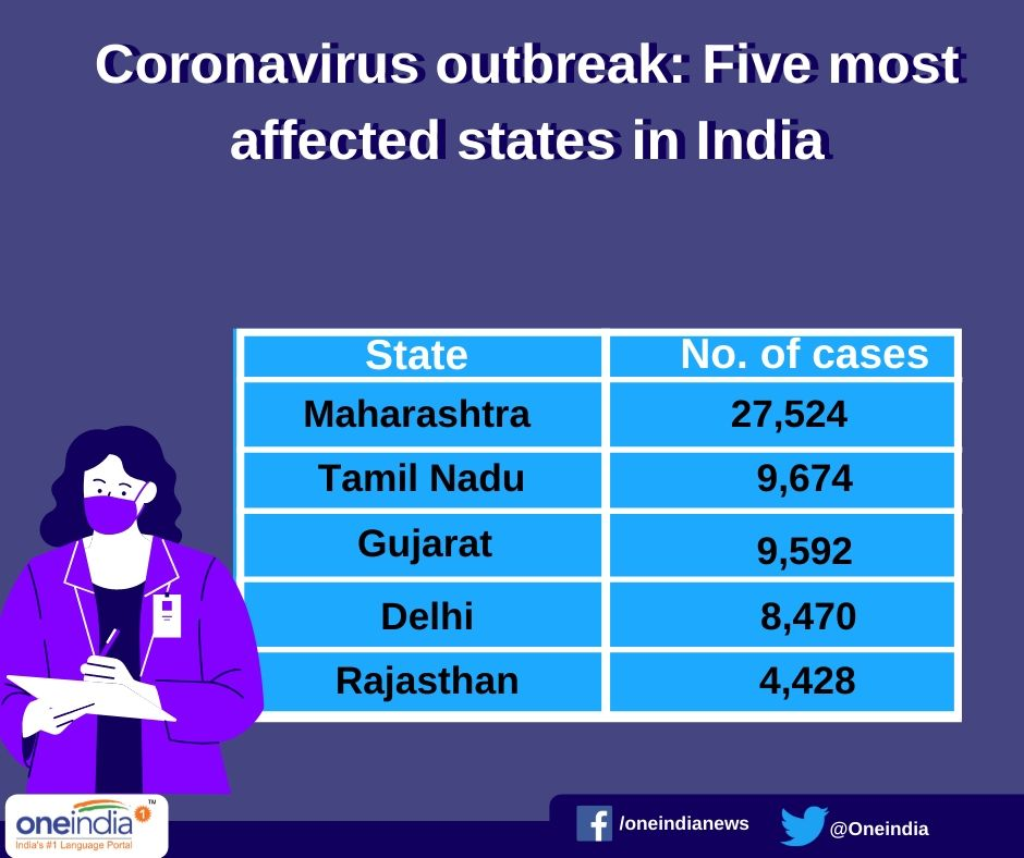 Coronavirus outbreak: With 4,970 new COVID-19 cases, India crosses 1 lakh-mark