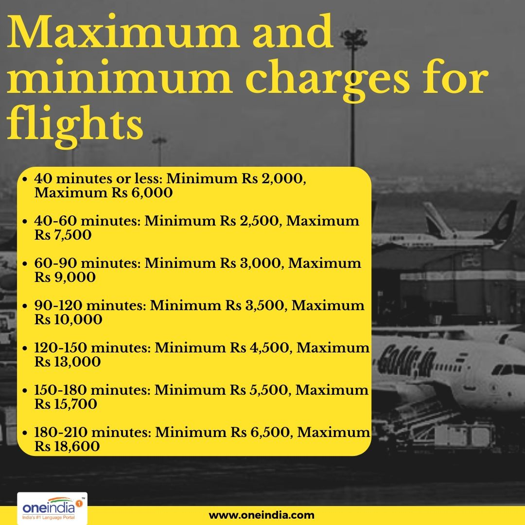 These are the minimum and maximum prices you would have to play for flights