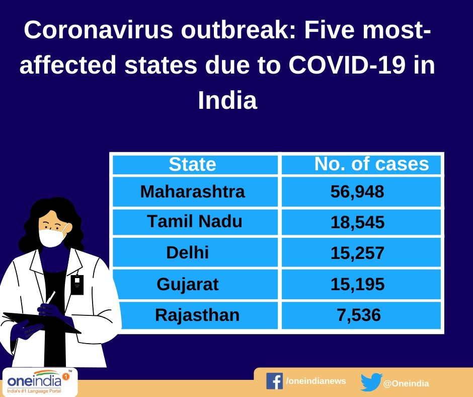 Coronavirus outbreak: India records another spike in number of positive cases; Death toll over 4,500
