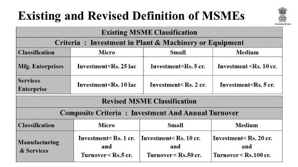 Revised definition of MSMEs