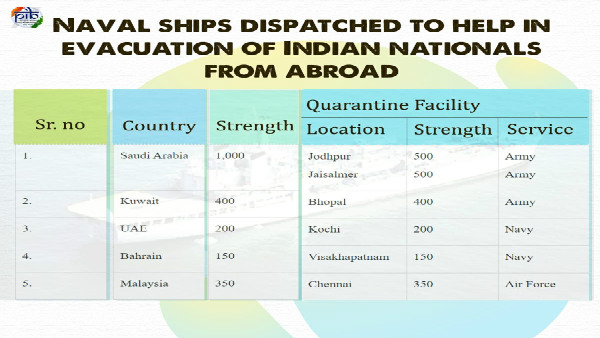 Evacuating stranded Indians: Navy dispatches ships as Army prepares quarantine facilities