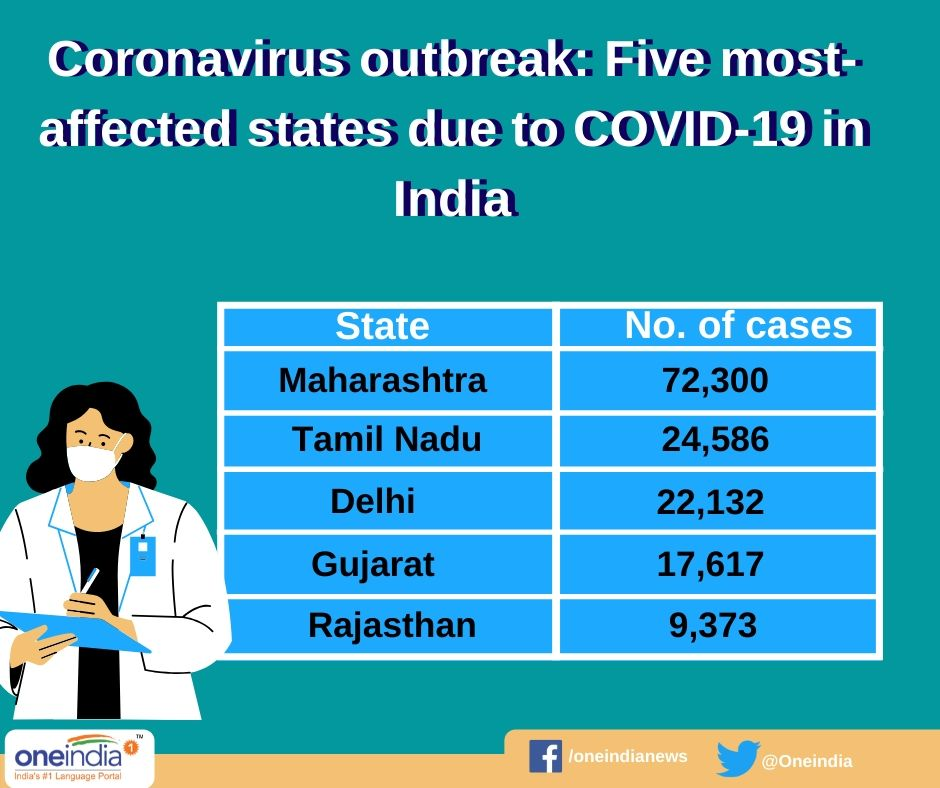 Coronavirus outbreak: These states in India contribute more to COVID-19 cases