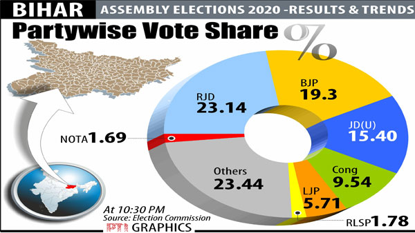 Wafer thin, cliffhanger: Just 12,768 votes separated NDA and MGB