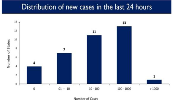 Infographics: India's sharp decline in COVID-19 caseload