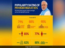 Pm Modi S Rating Is At 81 Per Cent Says Data