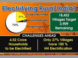 Electrifying Rural India
