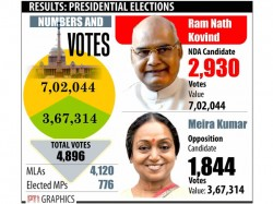 Presidential Elections In Defeat Meira Kumar Broke A 1967 Record