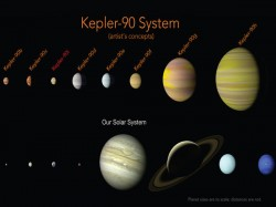 Nasa Discovers 8th Planet Orbiting Another Solar System