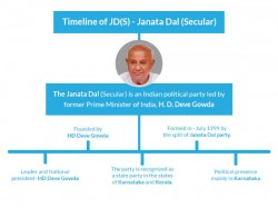 Karnataka Elections History And Significance Of Jds