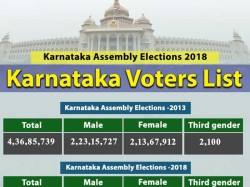 Karnataka Elections Voter Population Grows By 9 Compared To