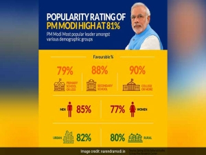 PM Modi's rating is at 81 per cent says data
