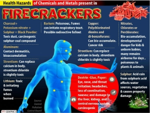 Smoke-free Diwali: Know toxic chemicals, metals present in firecrackers