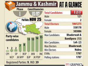 J&K assembly election: A million voters to decide fate of 123 candidates in first phase of polls