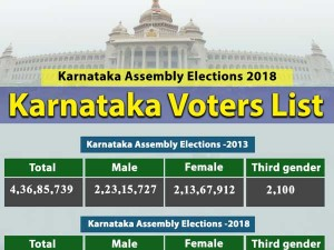 Karnataka Elections Voter Population Grows By 9 Compared To 2013