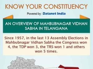 Telangana Elections Important Facts About Mahbubnagar