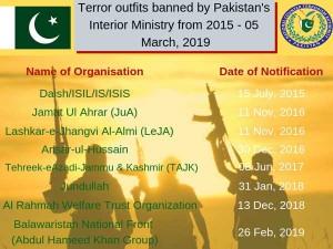 Hafiz Saeeds Jamaat Ud Dawa In List Of Banned Organisations