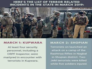 Terror Related Incidents In Jk This Month