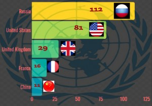 Countries That Have Vetoed The Most In The Un