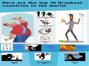 Drunkest Nation In The World India Ranks 6th Uk Tops Major Global Survey