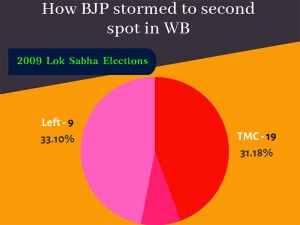 Saffron Surge In West Bengal Five Seats Where Bjp Made Big Inroads