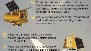 Chandrayaan 2 8 Things You Must Know About Isros Ambitious Moon Mission