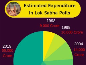 In Numbers 2019 Elections Costliest Ever Bjp Spent 45 Percent Of It