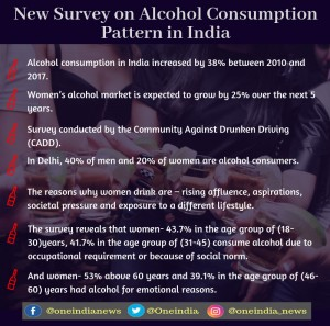 New Survey On Alcohol Consumption Pattern In India