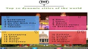 Worlds Top 20 Most Dynamic Cities