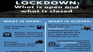 India Lockdown What Is Open What Is Closed