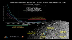 Chandrayaan-2: ISRO releases first illuminated photo of moon taken by IIRS payload