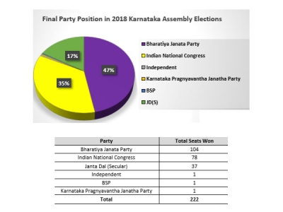 97 per cent of MLAs in new Karnataka
