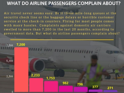 What do airline passengers complain