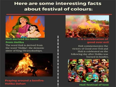 Holi: Interesting facts about festival