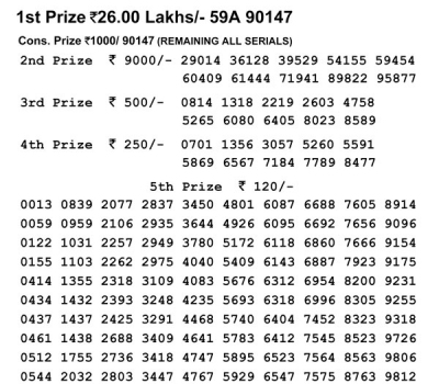 Nagaland Lotteries today results: Check Dear Loving Morning, Dear