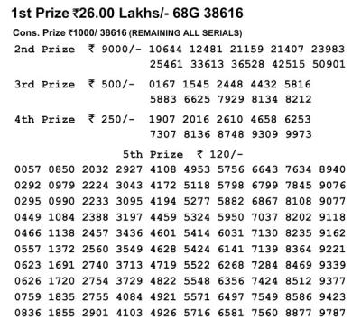 Nagaland Lotteries today results: Dear Loving Morning, Dear Flamingo