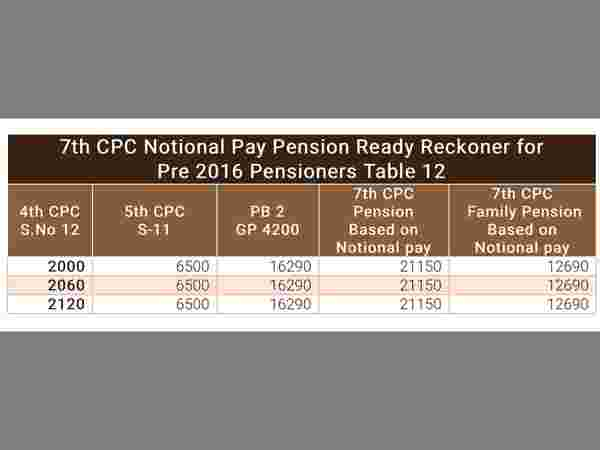 7th Pay Commission: Notional pay and pension ready reckoner