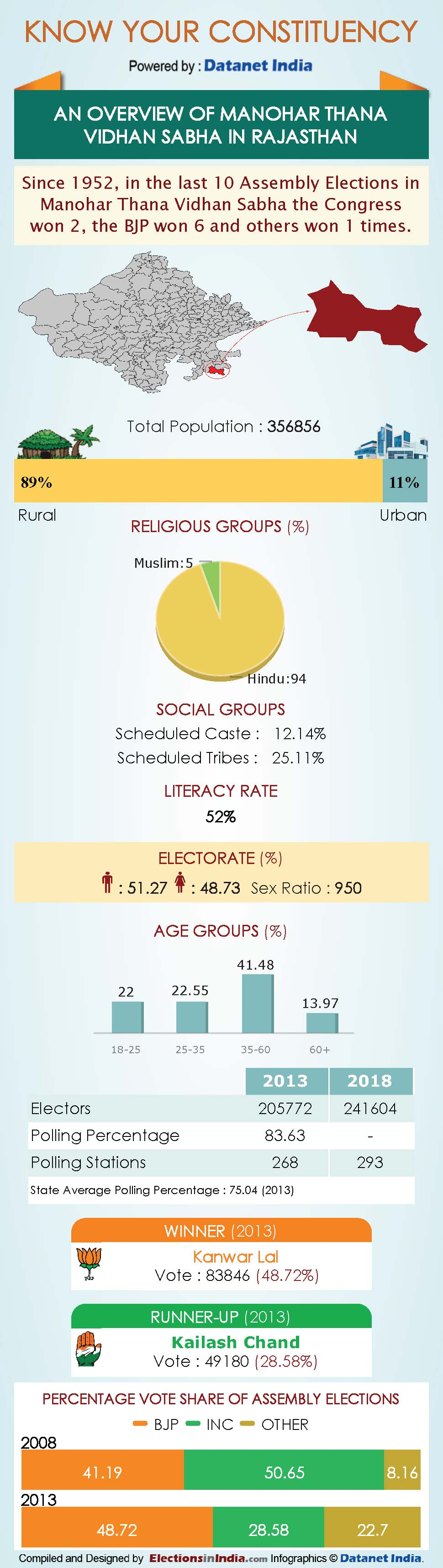 Infographics: All About Rajasthan Assembly Constituencies