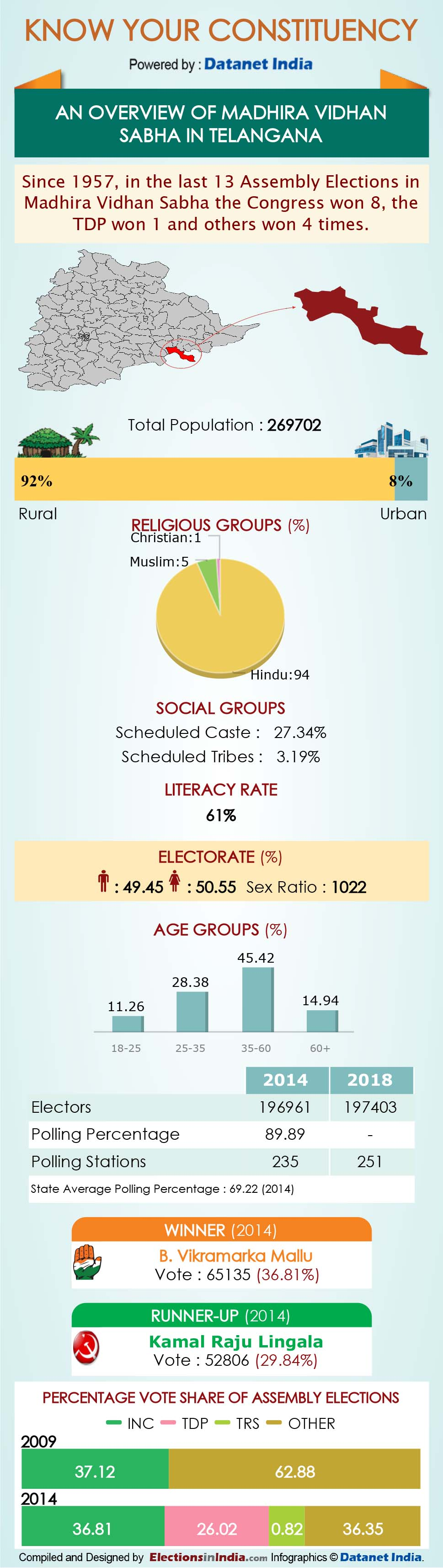 Infographics: All About Telangana Assembly Constituencies
